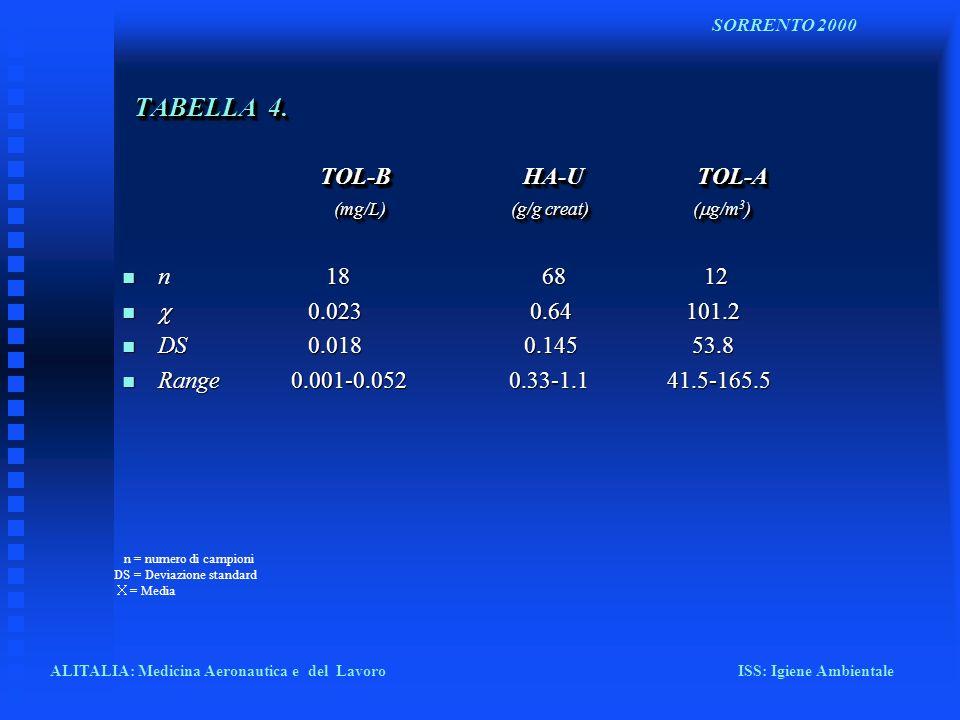 TABELLA 4. TOL-B HA-U TOL-A (mg/L) (g/g creat) ( g/m 3 ) n n 18 68 12 0.023 0.64 101.2 0.023 0.64 101.2 n DS 0.018 0.145 53.8 n Range 0.001-0.052 0.33