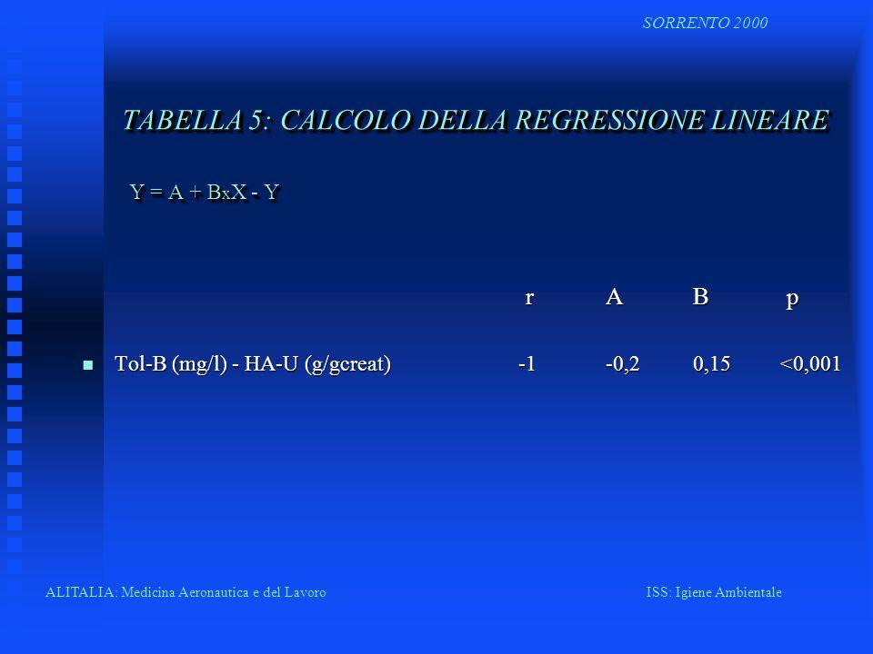 TABELLA 5: CALCOLO DELLA REGRESSIONE LINEARE Y = A + B x X - Y r AB p r AB p n Tol-B (mg/l) - HA-U (g/gcreat) -1-0,20,15<0,001 ALITALIA: Medicina Aero
