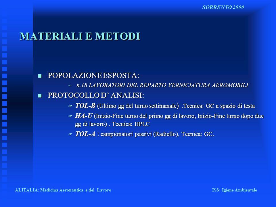 RISULTATI n TABELLA 1: Concentrazione del toluene ematico (TOL- B) n TABELLA 2: Concentrazione di acido ippurico (HA- U) n TABELLA 3: Concentrazione di toluene nellaria (TOL-A) n TABELLA 4: Valori medi n TABELLA 5: Calcolo della regressione lineare ALITALIA: Medicina Aeronautica e del Lavoro ISS: Igiene Ambientale SORRENTO 2000