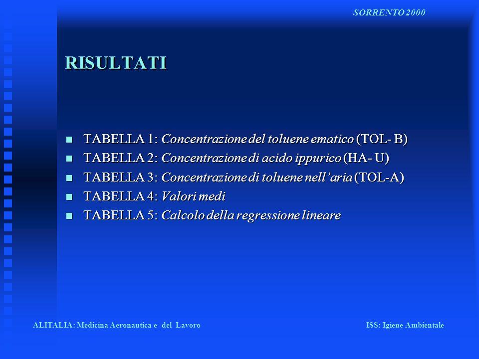 RISULTATI n TABELLA 1: Concentrazione del toluene ematico (TOL- B) n TABELLA 2: Concentrazione di acido ippurico (HA- U) n TABELLA 3: Concentrazione d
