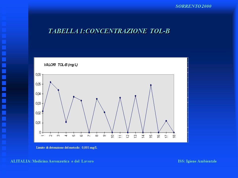 TABELLA 1:CONCENTRAZIONE TOL-B ALITALIA: Medicina Aeronautica e del Lavoro ISS: Igiene Ambientale SORRENTO 2000 Limite di detenzione del metodo: 0,001