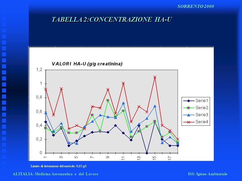 TABELLA 2:CONCENTRAZIONE HA-U ALITALIA: Medicina Aeronautica e del Lavoro ISS: Igiene Ambientale SORRENTO 2000 Limite di detenzione del metodo: 0,05 g
