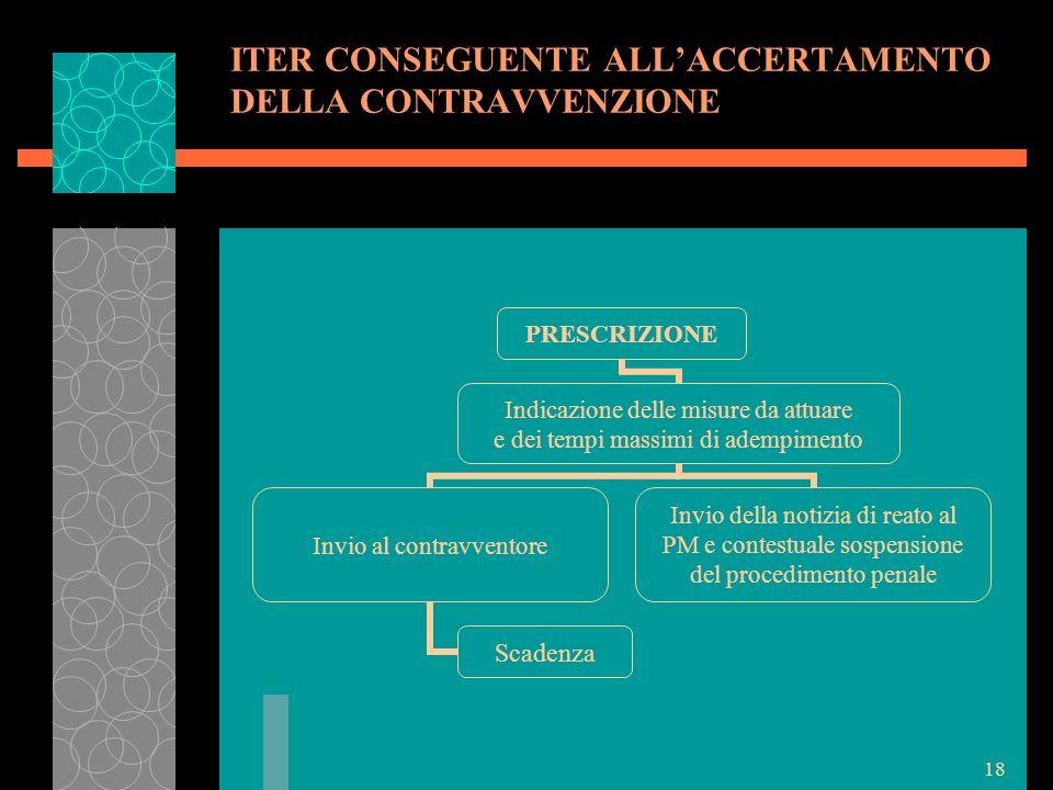 18 ITER CONSEGUENTE ALLACCERTAMENTO DELLA CONTRAVVENZIONE PRESCRIZIONE Indicazione delle misure da attuare e dei tempi massimi di adempimento Invio al