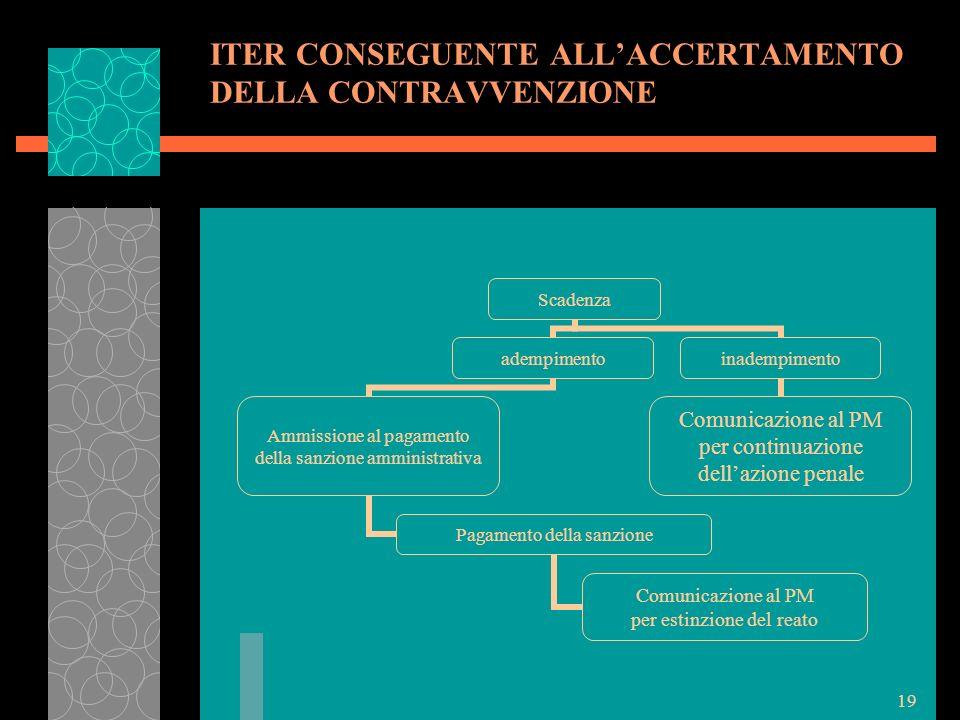 19 ITER CONSEGUENTE ALLACCERTAMENTO DELLA CONTRAVVENZIONE Scadenza adempimento Ammissione al pagamento della sanzione amministrativa Pagamento della s