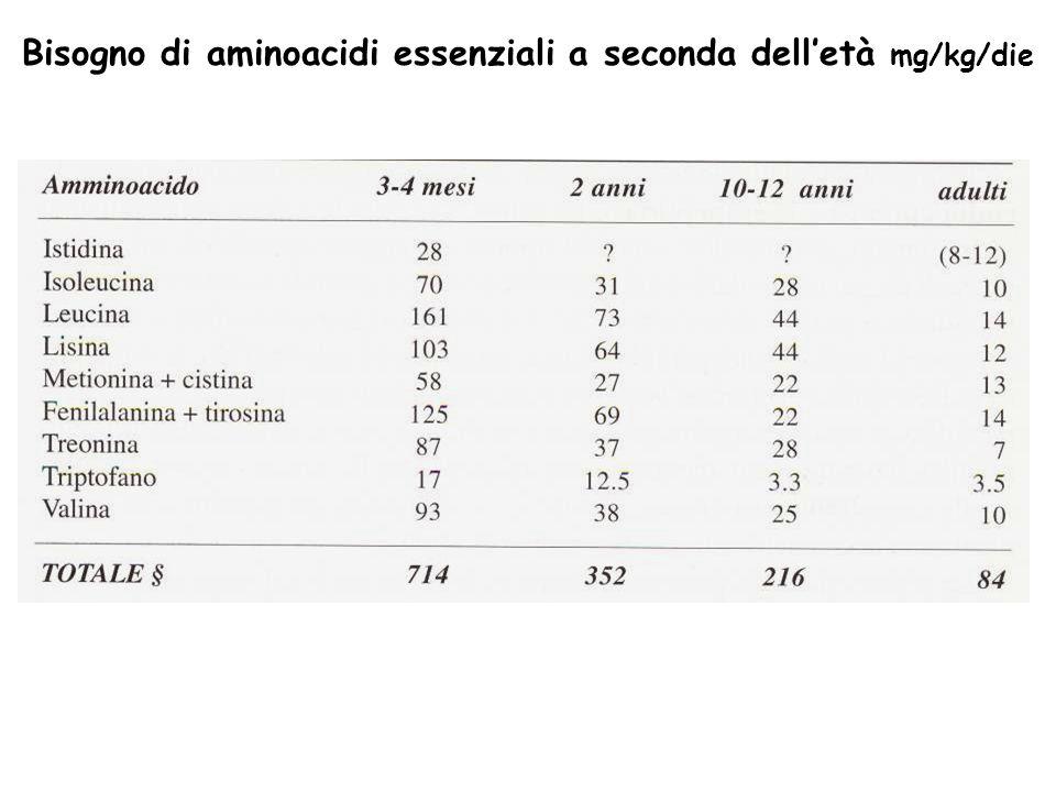 Bisogno di aminoacidi essenziali a seconda delletà mg/kg/die