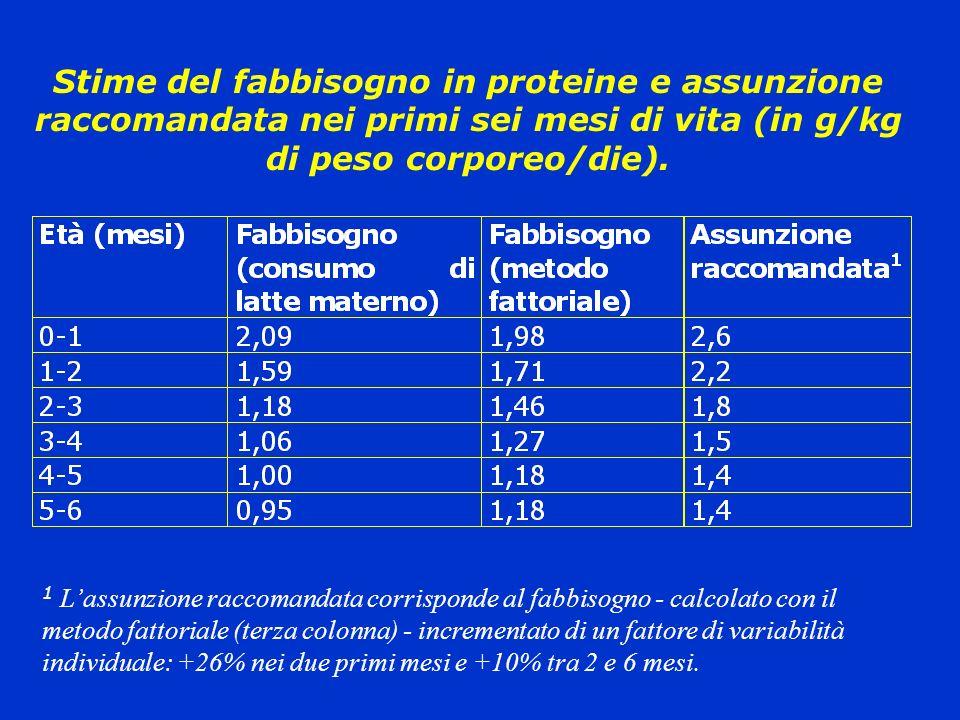 Stime del fabbisogno in proteine e assunzione raccomandata nei primi sei mesi di vita (in g/kg di peso corporeo/die). 1 Lassunzione raccomandata corri