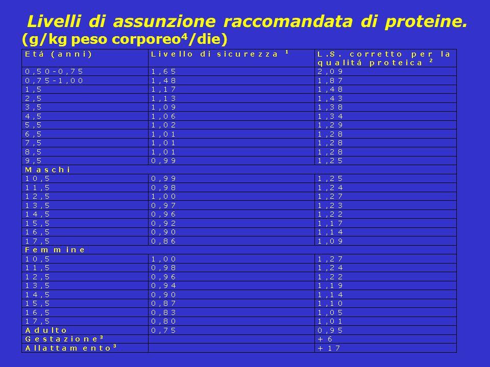 Livelli di assunzione raccomandata di proteine. (g/kg peso corporeo 4 /die)