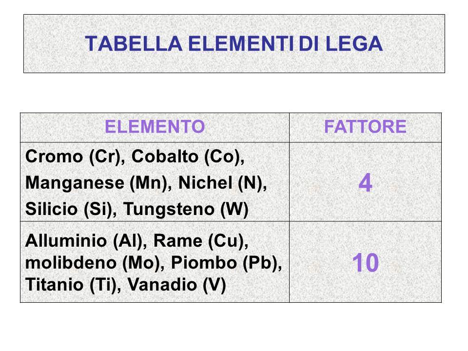 TABELLA ELEMENTI DI LEGA ELEMENTOFATTORE Cromo (Cr), Cobalto (Co), Manganese (Mn), Nichel (N), Silicio (Si), Tungsteno (W) 4 Alluminio (Al), Rame (Cu)
