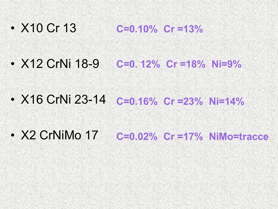 X10 Cr 13 X12 CrNi 18-9 X16 CrNi 23-14 X2 CrNiMo 17 C=0.10% Cr =13% C=0. 12% Cr =18% Ni=9% C=0.16% Cr =23% Ni=14% C=0.02% Cr =17% NiMo=tracce