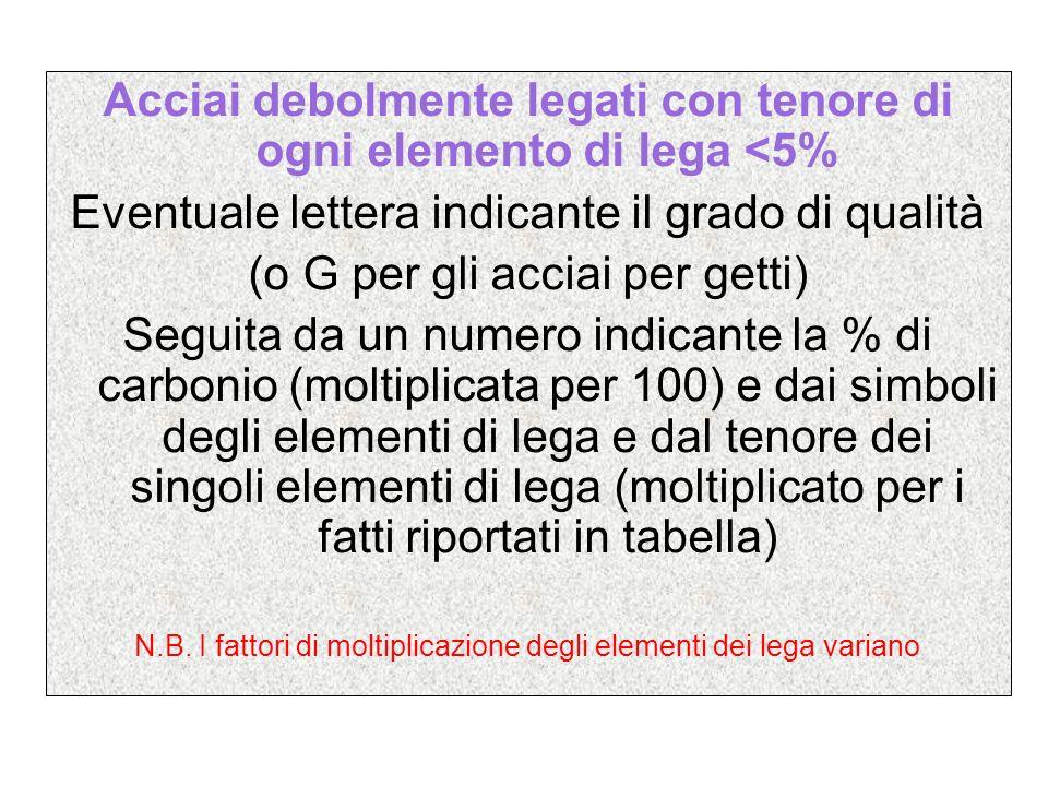 35 Ni Cr 5 20 Cr Mo 4-30 50 Cr V 8-35 30 Ni Cr Mo 12 41 Cr Al Mo 7 15 C=0.35% Ni =1.25% Cr=tracce C=0.20% Cr =1% Mo=3% C=0.50% Cr =2% V=3.5% C=0.30% Ni =3% Cr Mo=tracce C=0.41% Cr =1.75% Al 1.5% Mo=tracce