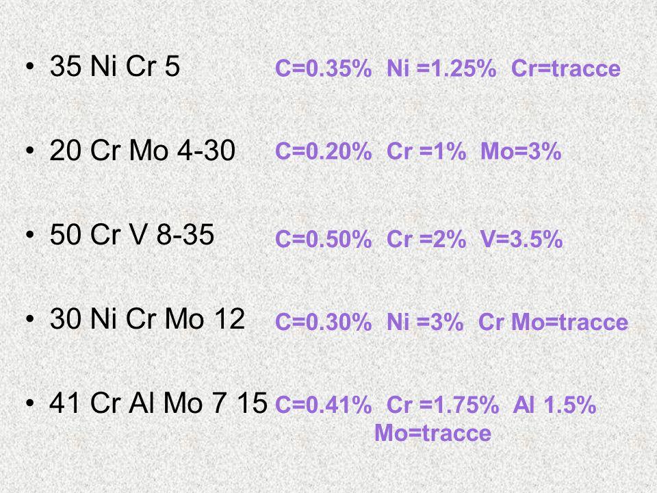 35 Ni Cr 5 20 Cr Mo 4-30 50 Cr V 8-35 30 Ni Cr Mo 12 41 Cr Al Mo 7 15 C=0.35% Ni =1.25% Cr=tracce C=0.20% Cr =1% Mo=3% C=0.50% Cr =2% V=3.5% C=0.30% N