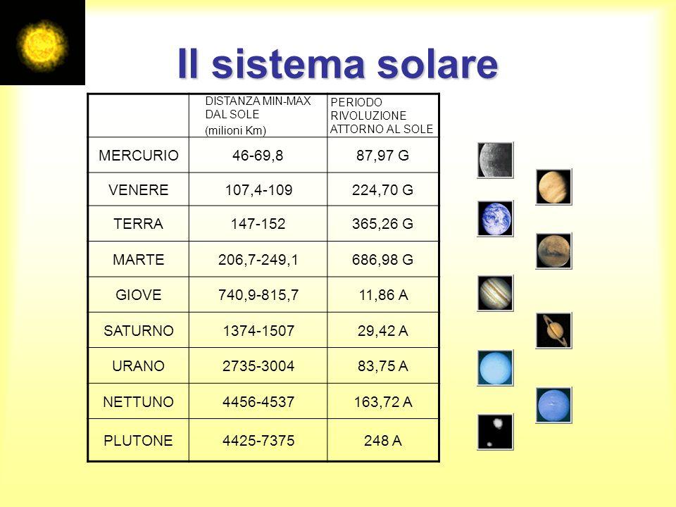 Il sistema solare DISTANZA MIN-MAX DAL SOLE (milioni Km) PERIODO RIVOLUZIONE ATTORNO AL SOLE MERCURIO46-69,887,97 G VENERE107,4-109224,70 G TERRA147-1