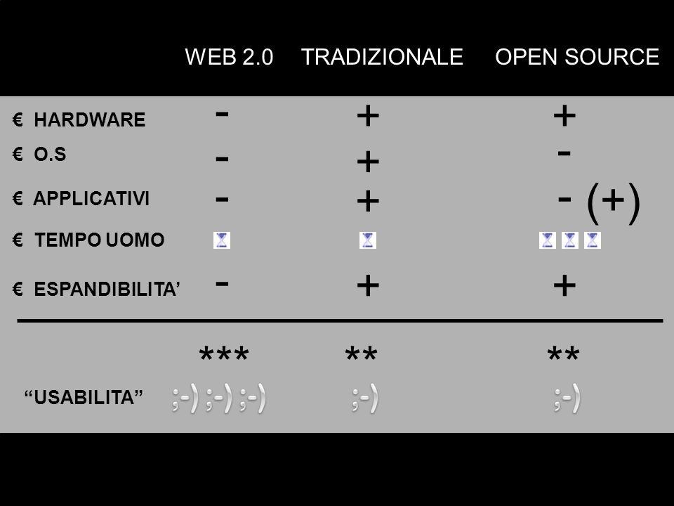 TRADIZIONALE HARDWARE + OPEN SOURCE + O.S - - + - APPLICATIVI - + - TEMPO UOMO (+) ESPANDIBILITA + - + ***** USABILITA