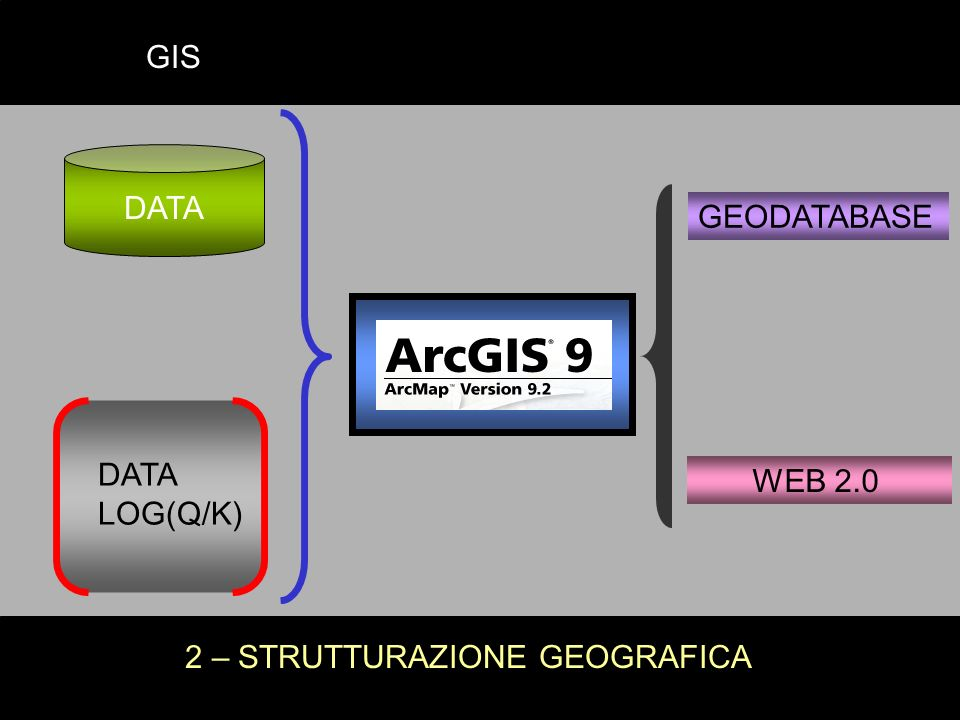 GEODATABASE WEB 2.0 2 – STRUTTURAZIONE GEOGRAFICA GIS DATA LOG(Q/K) DATA