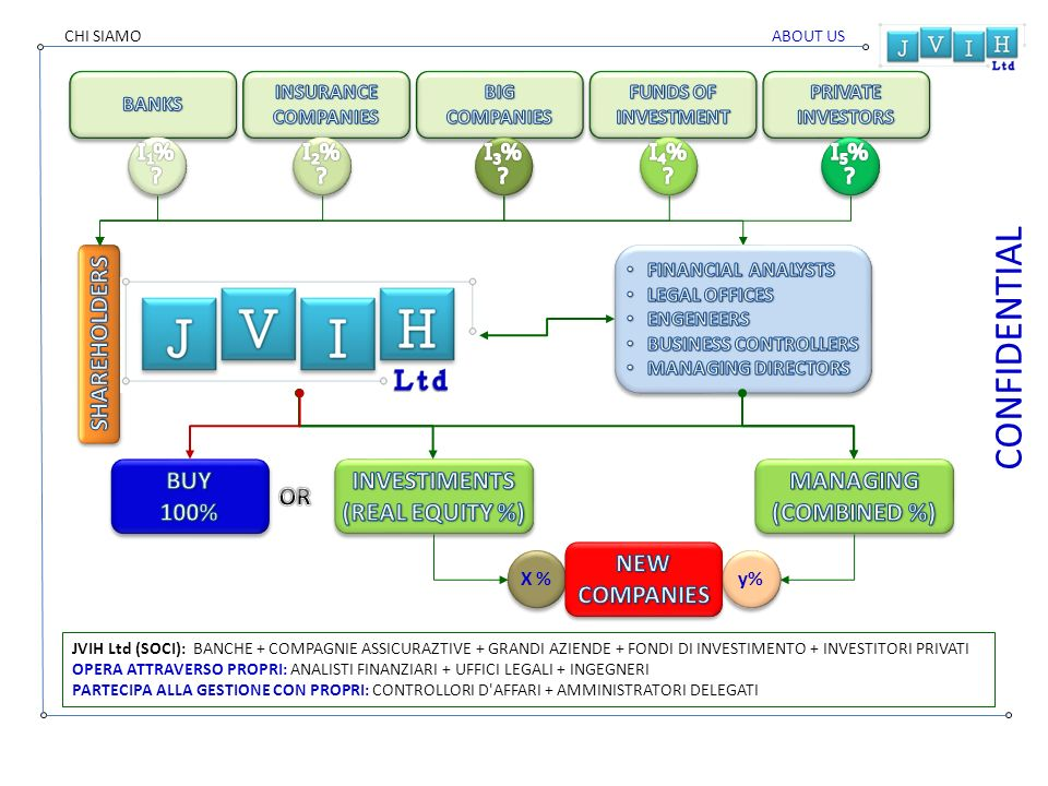 CONFIDENTIAL X % y% JVIH Ltd (SOCI): BANCHE + COMPAGNIE ASSICURAZTIVE + GRANDI AZIENDE + FONDI DI INVESTIMENTO + INVESTITORI PRIVATI OPERA ATTRAVERSO PROPRI: ANALISTI FINANZIARI + UFFICI LEGALI + INGEGNERI PARTECIPA ALLA GESTIONE CON PROPRI: CONTROLLORI D AFFARI + AMMINISTRATORI DELEGATI ABOUT USCHI SIAMO