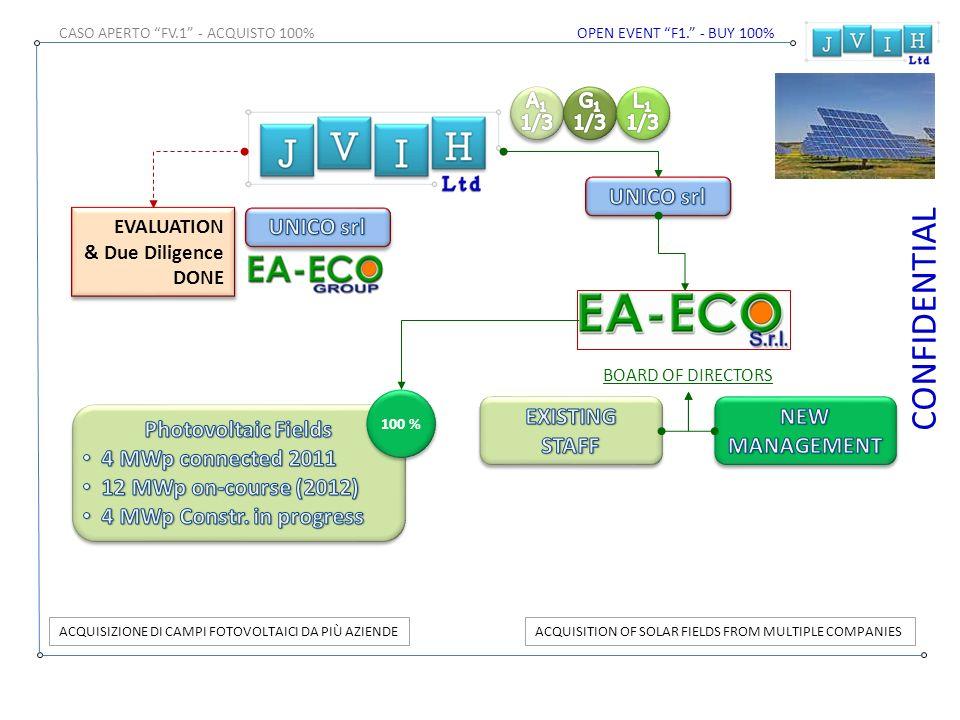 CONFIDENTIAL X-% FINANCIAL AID WITH INVESTMENTS IN EQUITYINTERVENTI FINANZIARI CON INVESTIMENTI IN EQUITY VT % VALUTAZIONE PER EQUITÀ - IN % V1 QUALITÀ DEL PROGETTO INDUSTRIALE V2 CAPACITÀ DI SUCCESSO TECNICO-COMMERCIALE V3 POSSIBILITÀ PROPRIA FINANZIARIA DI REALIZZAZIONE VT % EQUITY DI INTERVENTO VT % = (V1%+V2%+V3%) / 3 EVALUATION FOR EQUITY – IN % V1 QUALITY OF THE INDUSTRIAL PROJECT V2 CAPACITY OF SUCCESS TECHNICAL AND COMMERCIAL V3 POSSIBILITY THEIR FINANCIAL CONSTRUCTION VT EQUITY % OF INTERVENTION BOARD OF DIRECTORS
