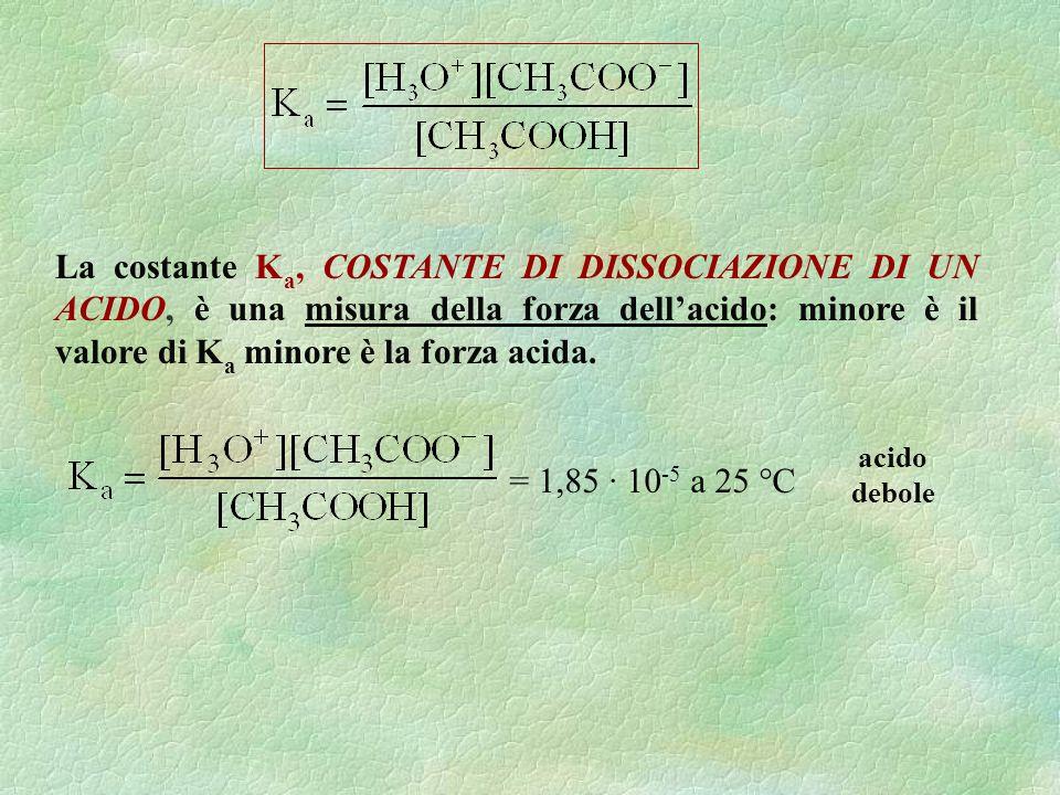 La costante K a, COSTANTE DI DISSOCIAZIONE DI UN ACIDO, è una misura della forza dellacido: minore è il valore di K a minore è la forza acida. = 1,85