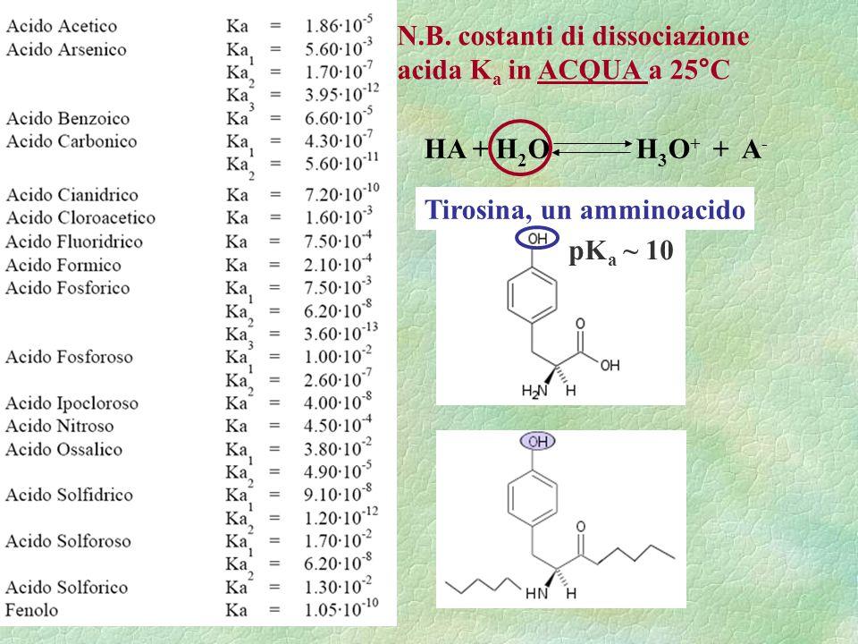 HA + H 2 O H 3 O + + A - N.B. costanti di dissociazione acida K a in ACQUA a 25°C Tirosina, un amminoacido pK a ~ 10