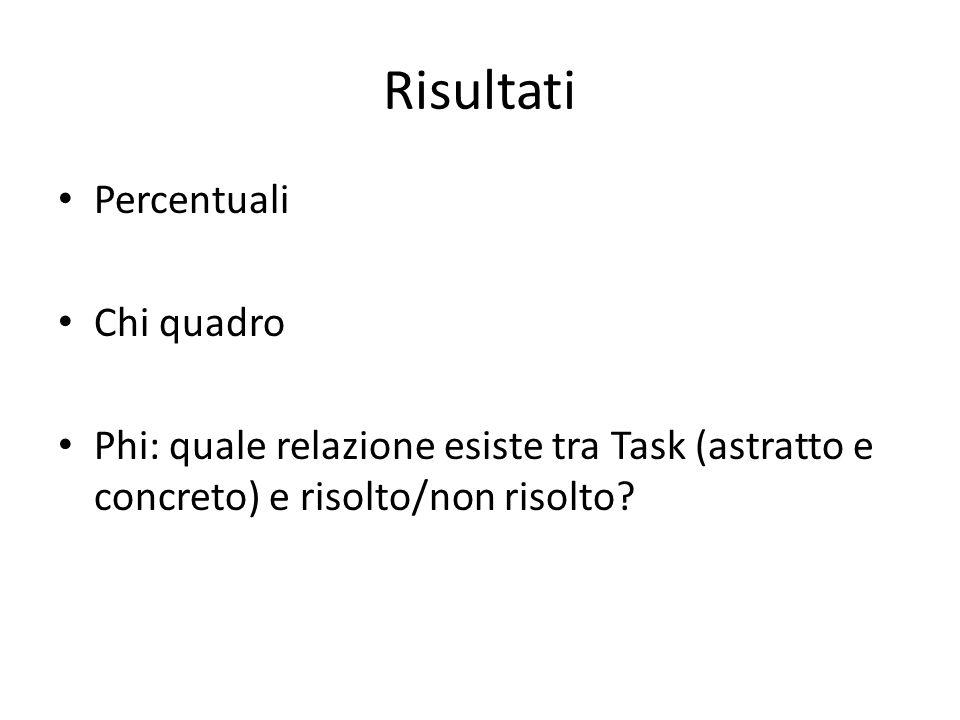 Risultati Percentuali Chi quadro Phi: quale relazione esiste tra Task (astratto e concreto) e risolto/non risolto?