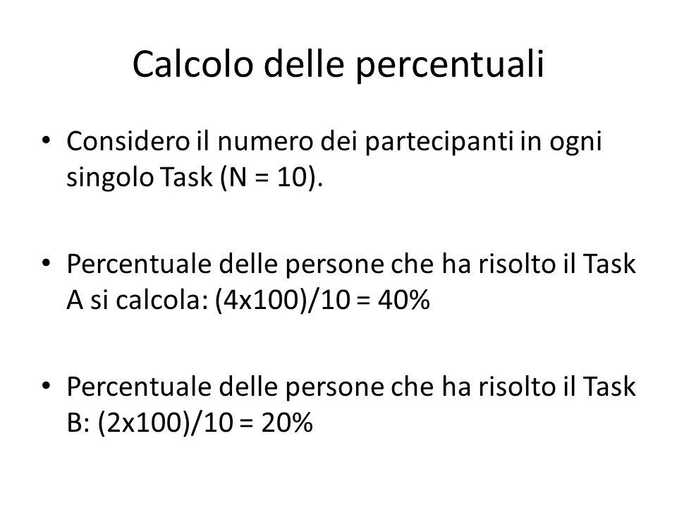 Calcolo delle percentuali Considero il numero dei partecipanti in ogni singolo Task (N = 10).