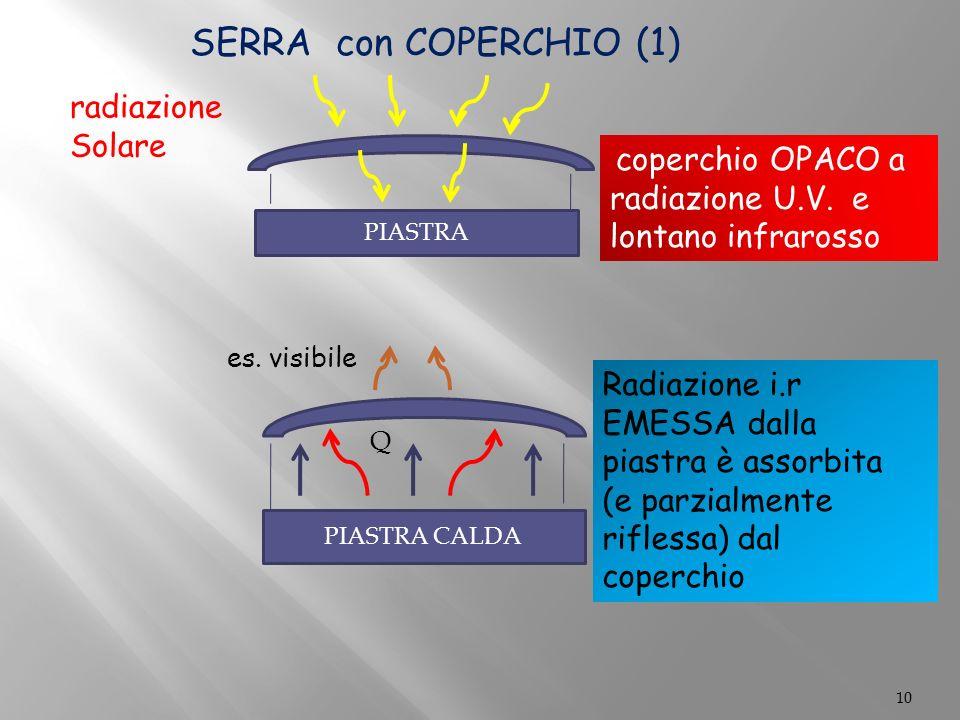 10 SERRA con COPERCHIO (1) PIASTRA PIASTRA CALDA radiazione Solare coperchio OPACO a radiazione U.V.