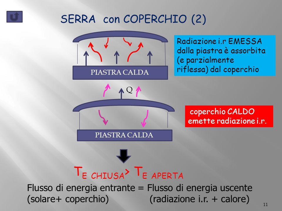 11 SERRA con COPERCHIO (2) PIASTRA CALDA coperchio CALDO emette radiazione i.r.