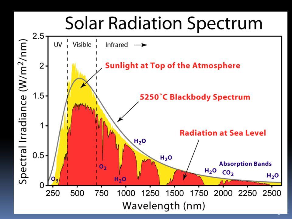 3 Spettro solare