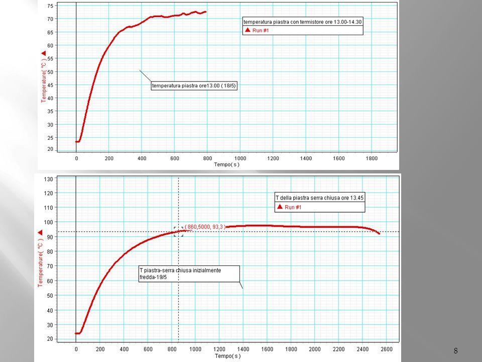 9 SERRA APERTA PIASTRA PIASTRA CALDA radiazione Solare assorbita dalla piastra aumento di temperatura piastra emette radiazione infrarossa Flusso di calore per conduzione e convezione i.r.