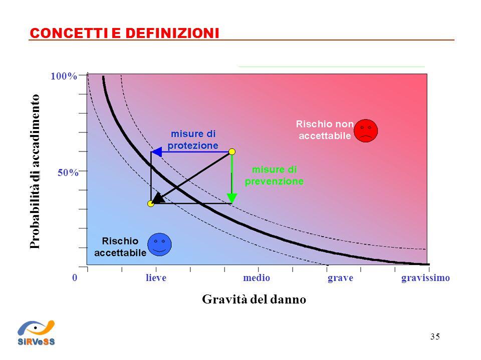 CONCETTI E DEFINIZIONI 0 50% 100% gravissimogravemediolieve Gravità del danno di Probabilità di accadimento SiRVeSS 35