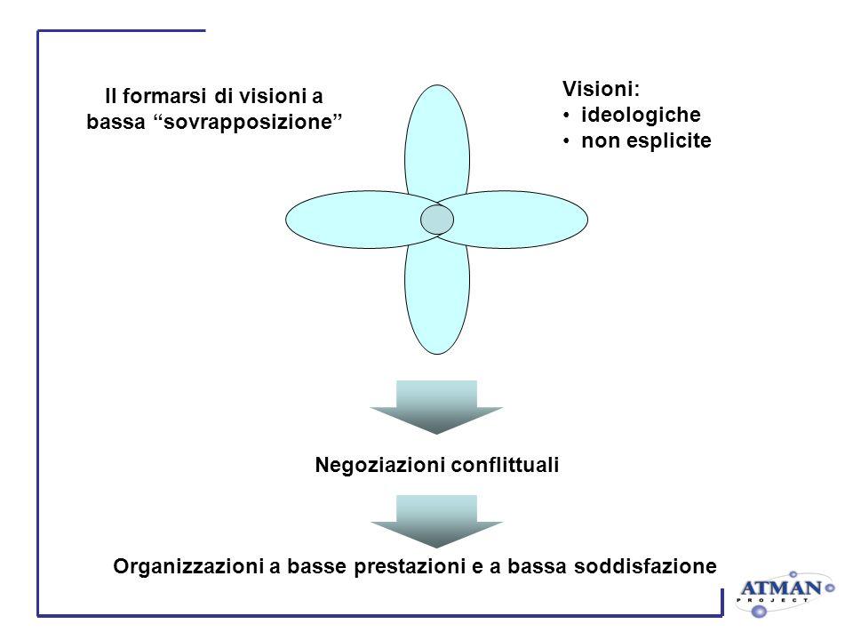Il formarsi di visioni a bassa sovrapposizione Visioni: ideologiche non esplicite Negoziazioni conflittuali Organizzazioni a basse prestazioni e a bas