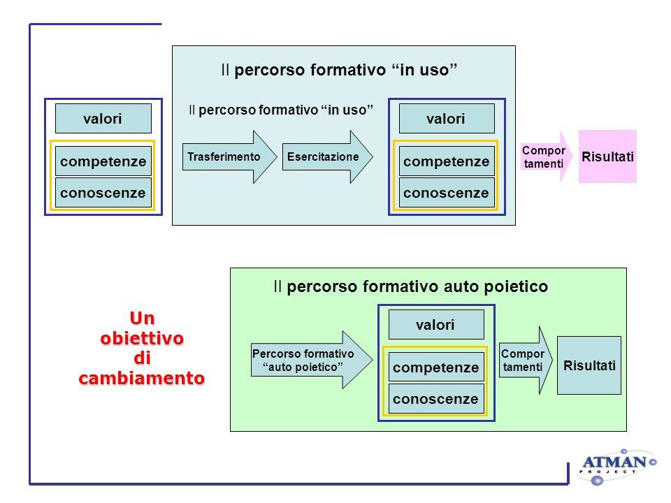 Trasferimento Risultati Esercitazione Compor tamenti valori competenze conoscenze valori competenze conoscenze Il percorso formativo in uso Risultati