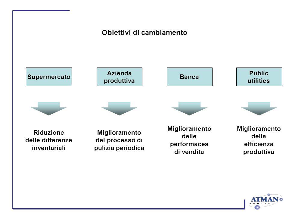 Obiettivi di cambiamento Supermercato Azienda produttiva Banca Public utilities Riduzione delle differenze inventariali Miglioramento del processo di
