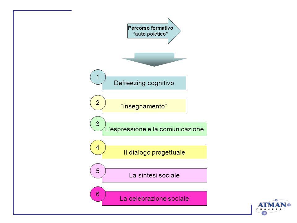 Percorso formativo auto poietico Defreezing cognitivo 1 insegnamento 2 Lespressione e la comunicazione 3 Il dialogo progettuale 4 La sintesi sociale 5 La celebrazione sociale 6