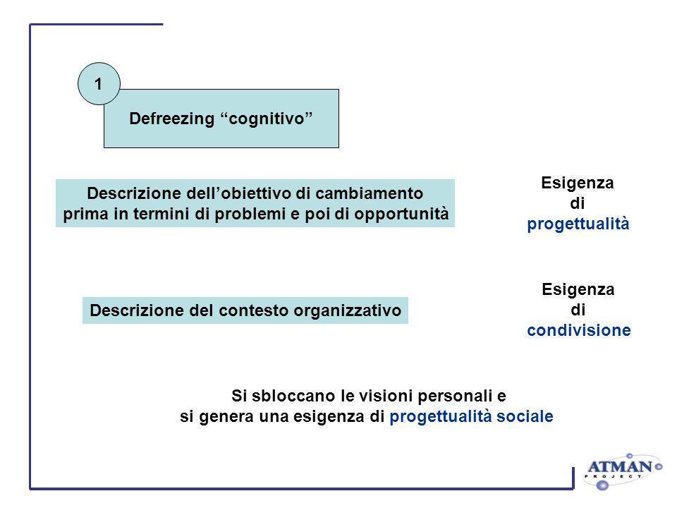 Defreezing cognitivo Si sbloccano le visioni personali e si genera una esigenza di progettualità sociale Descrizione dellobiettivo di cambiamento prim