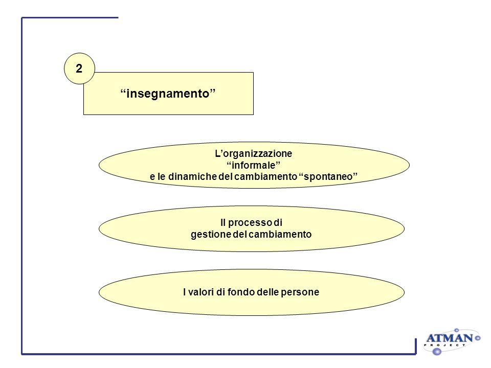 insegnamento Lorganizzazione informale e le dinamiche del cambiamento spontaneo Il processo di gestione del cambiamento I valori di fondo delle person