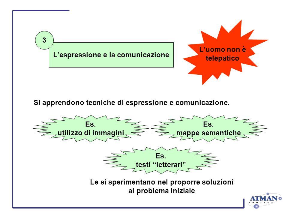 Lespressione e la comunicazione Si apprendono tecniche di espressione e comunicazione. Le si sperimentano nel proporre soluzioni al problema iniziale