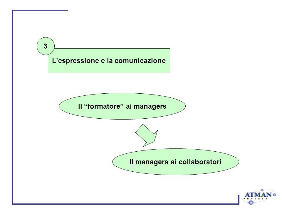 Lespressione e la comunicazione Il formatore ai managers Il managers ai collaboratori 3