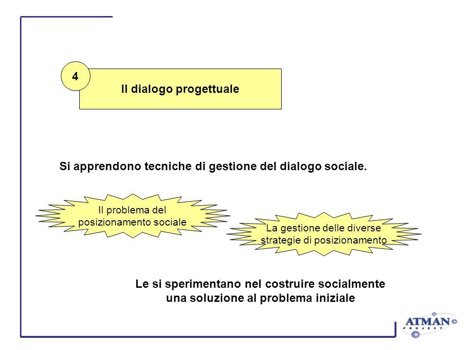 Il dialogo progettuale Si apprendono tecniche di gestione del dialogo sociale. Le si sperimentano nel costruire socialmente una soluzione al problema