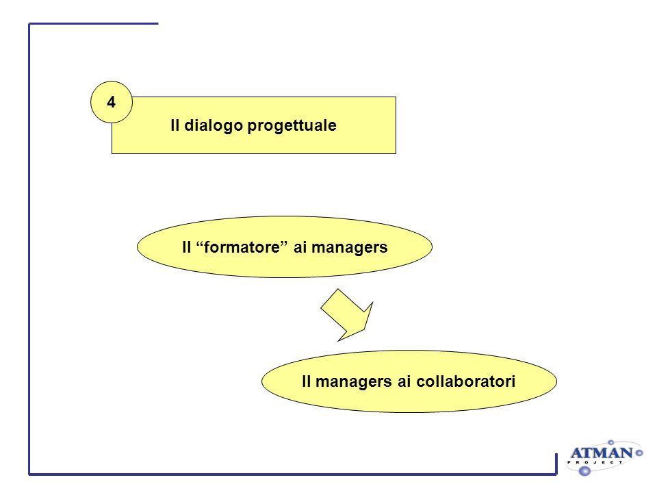 Il formatore ai managers Il managers ai collaboratori Il dialogo progettuale 4