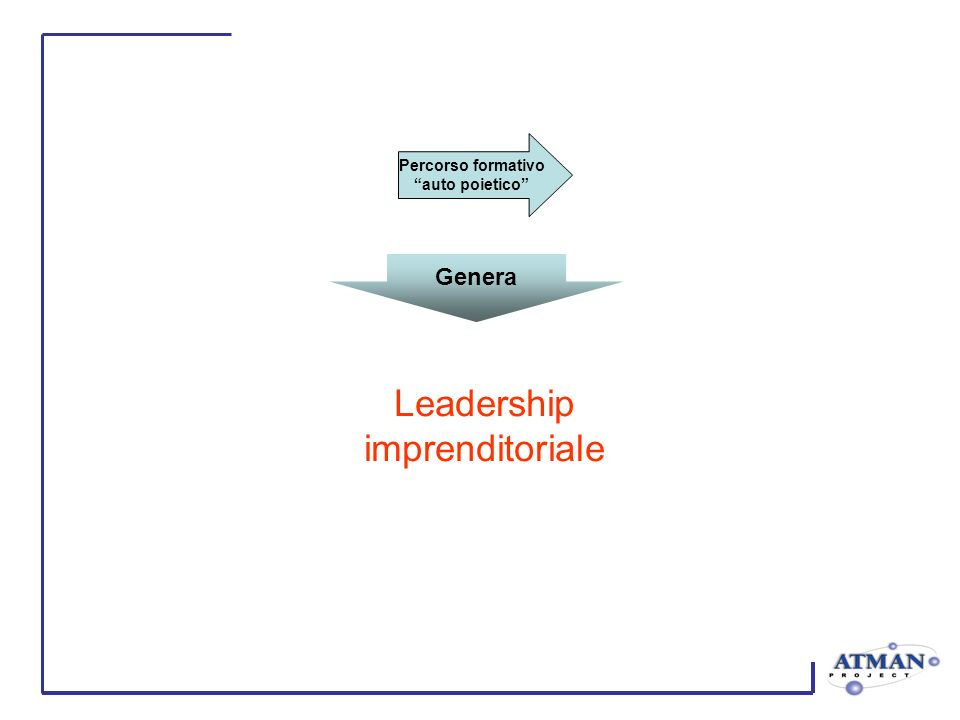 Percorso formativo auto poietico Leadership imprenditoriale Genera