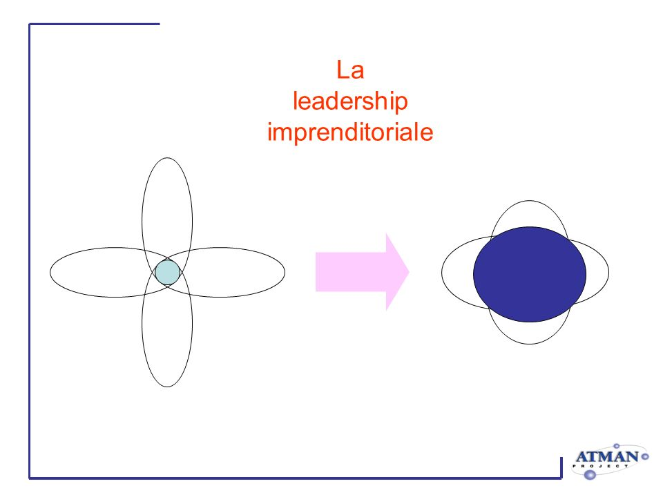 La leadership imprenditoriale