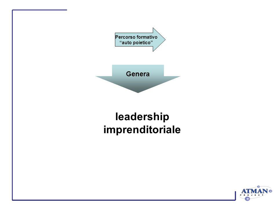 Percorso formativo auto poietico Genera leadership imprenditoriale
