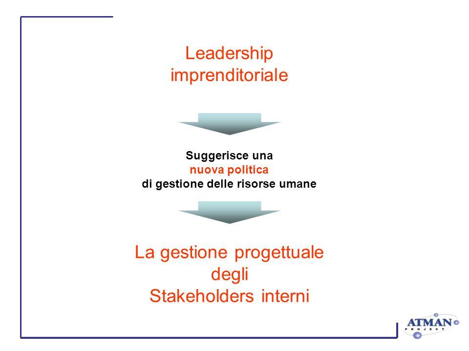 Suggerisce una nuova politica di gestione delle risorse umane Leadership imprenditoriale La gestione progettuale degli Stakeholders interni