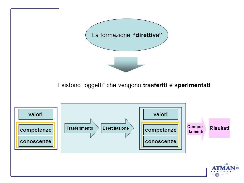 Trasferimento Risultati Esercitazione Compor- tamenti Esistono oggetti che vengono trasferiti e sperimentati valori competenze conoscenze valori competenze conoscenze La formazione direttiva