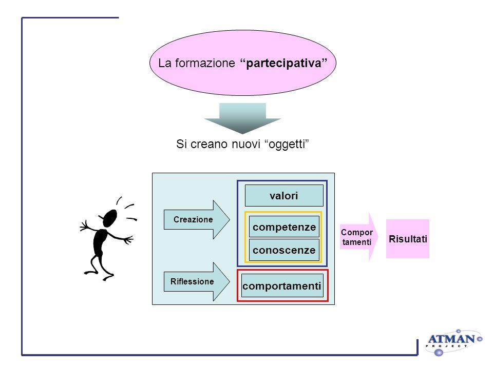 Si creano nuovi oggetti Risultati Creazione valori competenze conoscenze comportamenti Riflessione La formazione partecipativa Compor tamenti