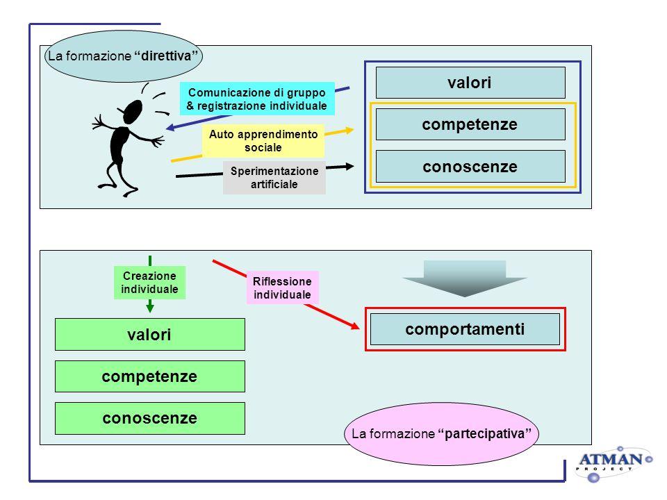 Comunicazione di gruppo & registrazione individuale Auto apprendimento sociale valori competenze conoscenze comportamenti valori competenze conoscenze Creazione individuale Riflessione individuale Sperimentazione artificiale La formazione direttiva La formazione partecipativa