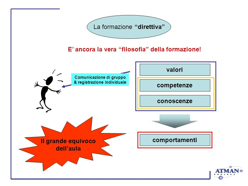 valori competenze conoscenze comportamenti E ancora la vera filosofia della formazione! Comunicazione di gruppo & registrazione individuale Il grande