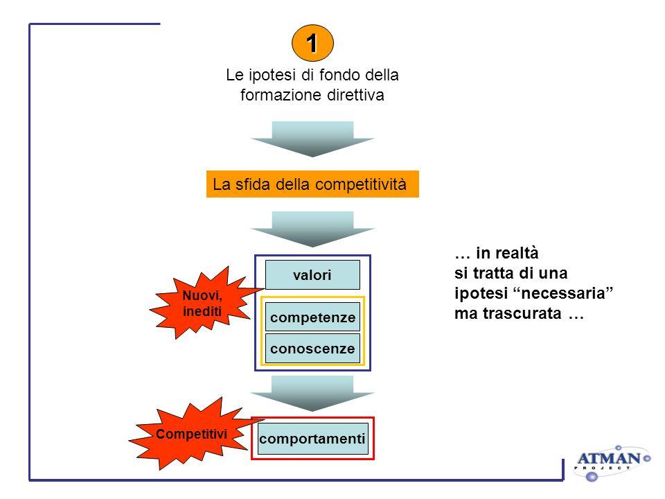 La sfida della competitività Le ipotesi di fondo della formazione direttiva 1 valori competenze conoscenze Nuovi, inediti comportamenti Competitivi … in realtà si tratta di una ipotesi necessaria ma trascurata …