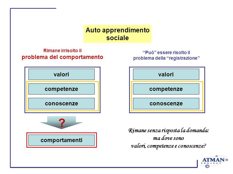 valori competenze conoscenze comportamenti ? valori competenze conoscenze Può essere risolto il problema della registrazione Rimane irrisolto il probl