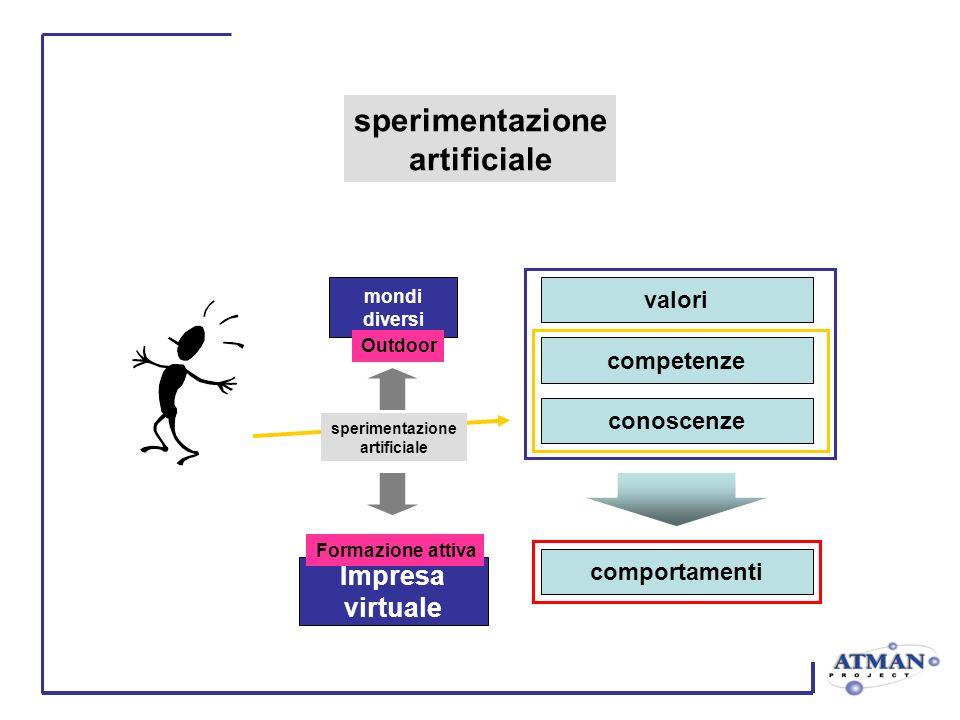 valori competenze conoscenze sperimentazione artificiale comportamenti mondi diversi Outdoor Impresa virtuale Formazione attiva sperimentazione artificiale